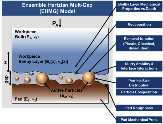Figure 1. schematic illustrating parameters affecting material removal and resulting surface roughness during polishing that have been investigated in this study.