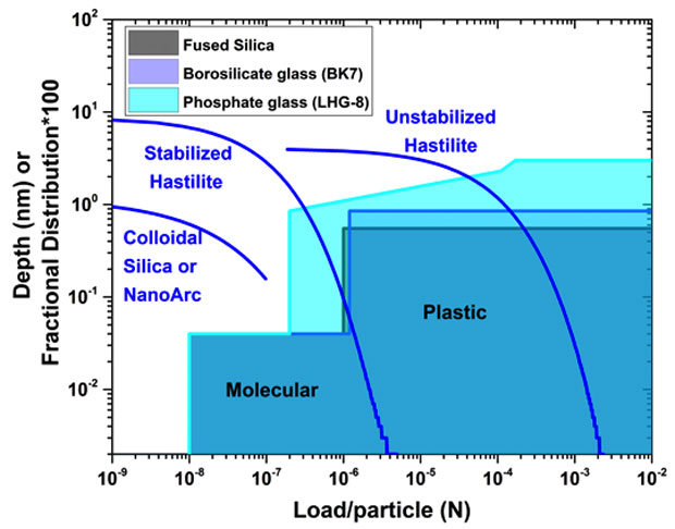 Figure 3. measured removal function (shaded regions) as a function of load for individual slurry particles  and calculated load per particle distribution (lines) for three selected slurries using the ehmg model.