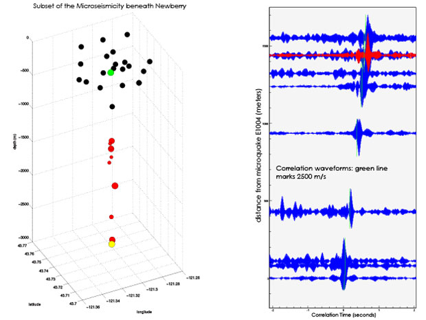 Figure 4. (left) view of the network at newberry (black circles) and a subset of the microseismicity beneath it (red). the yellow circle denotes a microquake that is being treated as the virtual seismometer recording all the others. the central element of the network (green) was used in the virtual seismometer method calculations shown at right. (right) profile of the virtual seismograms.