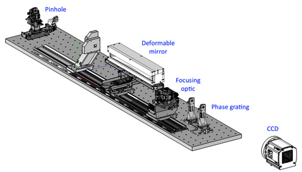 Figure 2. schematic of the x-ray experiment at lawrence berkeley national laboratory's advanced light source to develop a validated understanding of adaptive x-ray optics system performance.