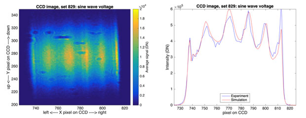Figure 3. x-ray deformable mirror voltages were adjusted to form a sinusoidal height to validate simulation against experiment. the directly imaged intensity at the detector (left) is correctly estimated by the physics-based simulation of the experiment (right).