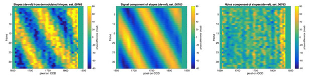 Figure 5. a 2.5-nm root-mean-square height sinusoid was measured at an signal-to-noise ratio of eight, as predicted from the design. each horizontal line represents the processed slopes from a single-exposure fringe pattern, relative to a reference pattern. the processed phase difference is shown on the left, the expected measurement from a known height on the x-ray deformable mirror is shown in the middle, and the remaining error in measurement is shown on the right.