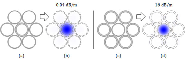 Figure 1. illustration of two variants on the anti-resonant tube fibers. in the designs depicted in (a) and (c), the thinner-walled regions represent tubes having an optical thickness of an odd number of quarter-waves, and the thicker-walled regions represent tubes having an optical thickness that is an even number of quarter-waves. figures (b) and (d) show the field distributions of modes guided by designs (a) and (c), respectively.