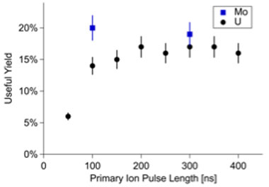 Figure 3. calculated useful yield of sputter-cleaned uranium (u) and molybdenum (mo) metal for the lion mass-spectrometer instrument. yield is defined as counts detected divided by atoms removed during analysis.