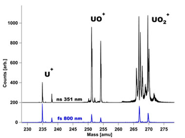 Figure 4. a comparison of two laser desorption methods used for resonance ionization mass spectrometry on a triuranium octoxide matrix composed of highly enriched uranium (u). a commonly employed nanosecond pulsewidth laser at 351 nm (upper trace) is contrasted with a femtosecond pulsewidth 800-nm laser (lower trace). the uranium dioxide (uo<sub>2</sub>) peaks in the nanosecond spectrum are distorted by the detection system's dead-time, which represents undercounting of those ions.