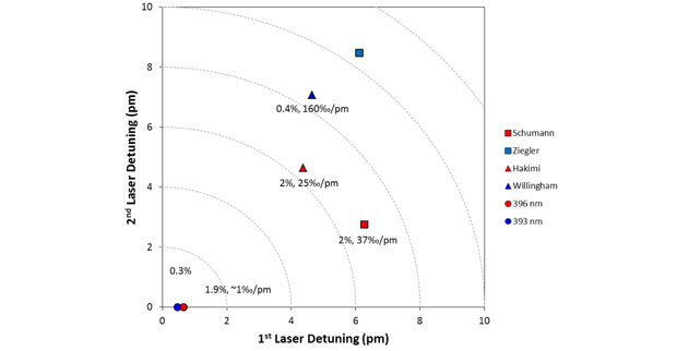 Figure 5. comparison of six uranium resonance ionization schemes by detuning of the first two excitation steps, expressed as half the isotope shift for each transition. the useful yields for the schemes measured are listed along with the measured sensitivity to variations in laser wavelength near the measurement wavelength.