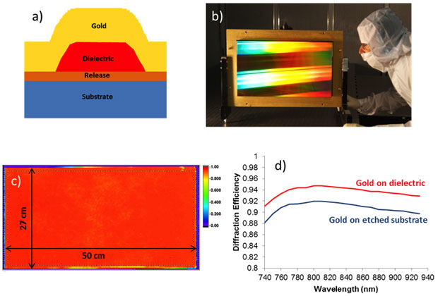 Figure 1. (a) diagram of the gold-on-dielectric grating structure; (b) photograph, (c) efficiency map, and (d) efficiency vs. wavelength of a fabricated gold-on-dielectric grating measuring 50 cm × 2 cm.