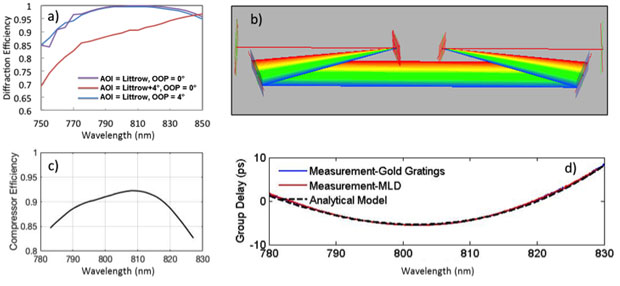 Figure 4. (a) diffraction efficiency of a multilayer dielectric grating with different angles of incidence. (b) raytrace model of a four-grating compressor at 4° out of plane. (c) measured compressor efficiency vs. wavelength. (d) measured and calculated group delay from a compressed broadband laser pulse.