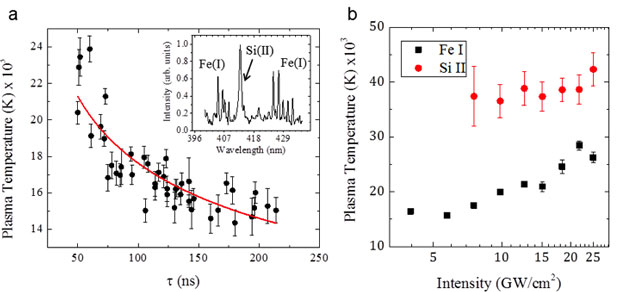 Figure 3. (a) plasma temperature as a function of gate delay for a 316l steel particle on silica substrate irradiated with single, 1064-nm, ~10 gw/cm<sup>2</sup> laser pulse. the inset shows a typical plasma spectrum used to derive plasma temperature from iron [fe(i)] and silica substrate [si(ii)]. (b) comparison of temperatures as a function of laser intensity extracted from plasma emission lines related to the fused silica substrate [si(ii)] and the ejected stainless steel particle [fe(i)].