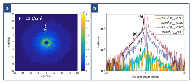 Figure 4. characterization of scatter irradiation of four samples with exit-surface pitting induced by laser cleaning. (a) the two-dimensional irradiance of the sample with an exposure fluence of 11j/cm<sup>2</sup>. the scattered power is normalized as a fraction of the incident-beam power. (b) profile of the irradiance (through the <em>x</em> axis) for the four samples. the legend shows scattered power as a fraction (%) of the incident-beam power, with the estimated measurement error being 0.015%. the dash
