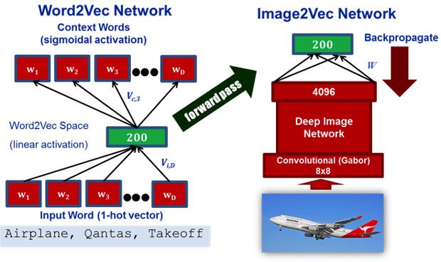Figure 5. image2vec learns to map image features to the semantic feature space learned by word2vec. the word2vec and image feature spaces are first separately pretrained. image2vec then takes training examples of images with corresponding word tags, projects each tag into a 200-dimensional word2vec feature vector, and uses this feature vector as the training target for learning the image projection weights. the resulting image+text feature space enables zero-shot image tagging and image retrieval.