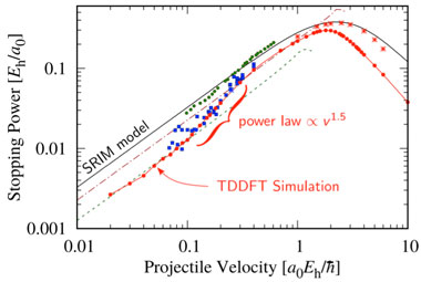 Figure 6. (top) electronic stopping power of protons in a copper. dots correspond to experimental results and the black continuous line corresponds to the srim model (stopping and range of ions in matter). our results (red points) for the time-dependent density functional theory (tddft) simulation show for the first time that a band effect exists for stopping in metals.