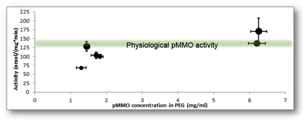 Figure 4. particulate methane monooxygenase (pmmo) activity as a function of pmmo concentration in polyethylene glycol. larger bubbles correspond to higher surface area to volume ratios.