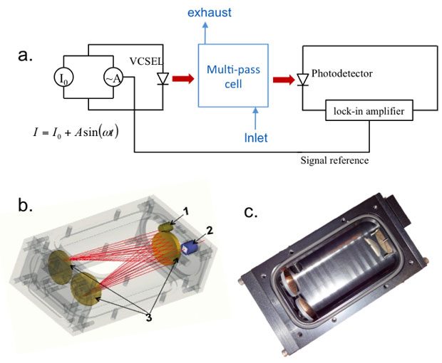 Figure 1. schematic of setup for wave modulation spectroscopy. the vertical cavity surface emitting laser is driven with both a direct and alternating current source (a). the signal is collected by a photodetector, and lock-in amplifier calculates the second harmonic of the modulated signal. in (b), the red lines indicate the optical path from a laser mounted at the entry port (1) to a detector mounted at the exit port (2). three mirrors are mounted with the white cell (3) to achieve a total optical pathlen