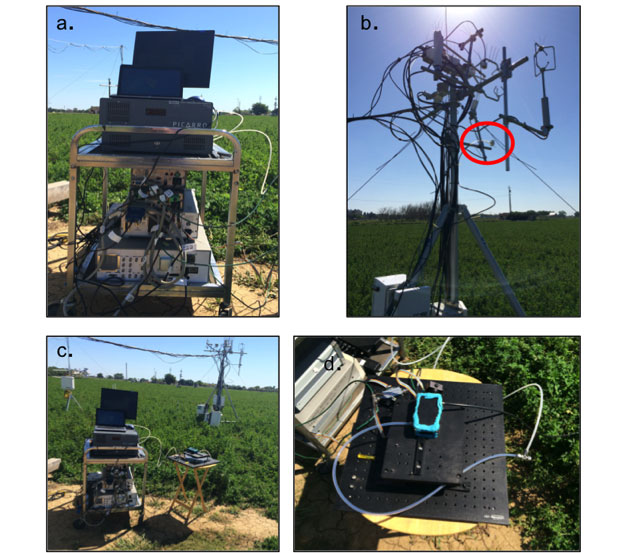 figure 4. sensor deployment to a university of california, davis experimental alfalfa field. (a) the electronic components for the llnl sensor and picarro g1301 are placed on a cart at the edge of the alfalfa field. (b:) the air intake for the llnl sensor, white tubing with a filter, is shown in the red circle. it is mounted on the same structure where multiple other instruments were also measuring co<sub>2</sub> concentration. (c) the entire setup is shown with the electronics cart and sample cell in the