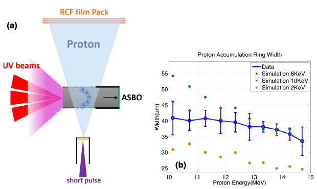 Figure 3. (a) schematic of broadband proton radiography for shock front using radio-chromic film (rcf) and ultraviolet (uv) beams. (b) comparison of data with three simulated potentials. the best agreement is 6 kev.