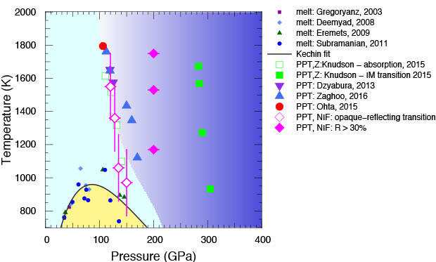 Figure 4. phase diagram of deuterium. previous plasma phase transition (ppt) measurements are shown as the large symbols. the diamond symbols indicate work we performed with this project.  disagreements between multiple platform measurements indicate that significantly more work is needed to understand the ppt of deuterium.