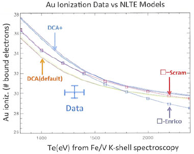 Figure 5. comparisons of recent ionization data for gold (au) with nonlocal thermodynamic-equilibrium (nlte) model predictions. current models overestimate the ionization at temperatures near 1,300 ev, suggesting further work is needed.