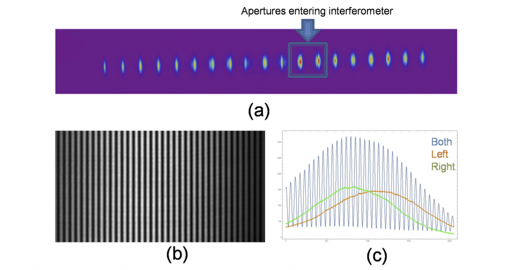 A high degree of coherence is achieved on nearest-neighbor emitting apertures from a 1-cm-long laser diode bar. (a) near-field irradiance pattern from the entire diode bar just after the fast-axis micro-lens, which is sent to an interferometer in our diagnostic setup. arrows indicate the two apertures that are selected for assessing their mutual coherence. (b) experimentally observed interference pattern from the selected outputs of the two apertures. (c) the blue line is the line-out of the fringe pattern