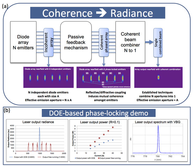 in this figure, (a) shows a conceptual diagram of a high-radiance, phase-locked diode array system. our study shows that coherence is key to radiance enhancement through constructive interference. starting with a commercial diode array with <em>n</em> independent diode emitters, passive feedback mechanisms induce coherence between each aperture, and a coherent beam combiner superimposes the <em>n</em> apertures into a single coherently combined beam. the theoretical efficiency of this process is dependent