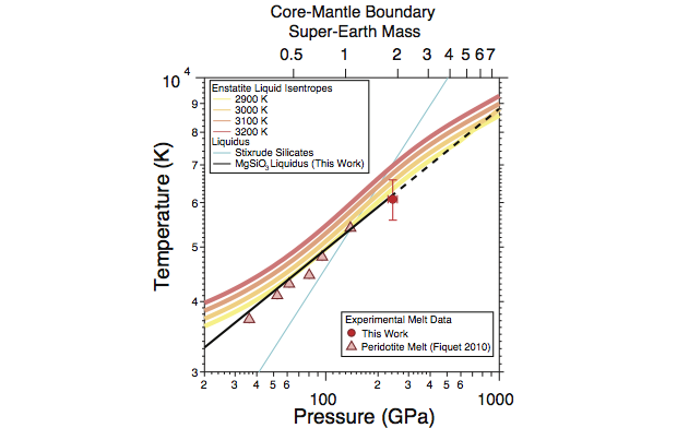 We have made significant progress in exploring several fundamental physics quantities implicit in inertial confinement fusion design. the experimentalthe pressure–temperature phase diagram of enstatite, a mineral similar to the bulk composition of silicate earth (the primitive mantle). the top axis shows the pressure at the core mantle boundary of a super-earth of given mass. the dashed line shows the melting curve prediction of stixrude et al. (2014), and the solid black line shows a fit to previous meltin