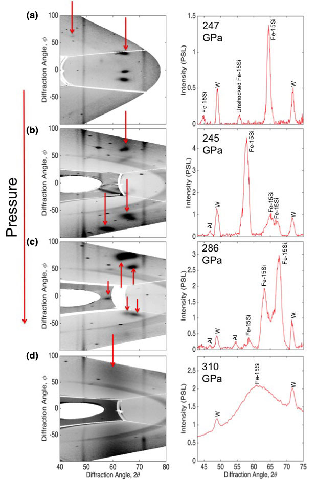X-ray diffraction data for fosterite, an iron–silicon alloy (fe<sub>0.74</sub> si<sub>0.26</sub>). the right column shows diffraction data for each image on the left (red arrows point to diffraction peaks associated with the shock-compressed sample). diffraction results shown in (a) and (b) demonstrate data reproducibility. upon compression to higher pressure, we see the diffraction peaks shift to higher diffraction angles (c). at 317 gpa on the hugoniot, we observe the first loss of solid diffraction peaks