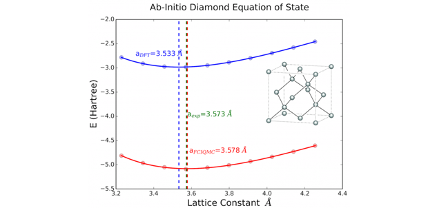The equation of state of carbon in the diamond phase using density functional theory (dft), shown as a blue line and symbols, and full-configuration interaction quantum monte carlo (fciqmc), shown as a red line and symbols. the equilibrium lattice constant is shown for each curve with vertical dashed lines, along with the experimentally measured value (dashed green line). almost perfect agreement is obtained between experiment and fciqmc calculations. the inset shows a schematic representation of the crysta