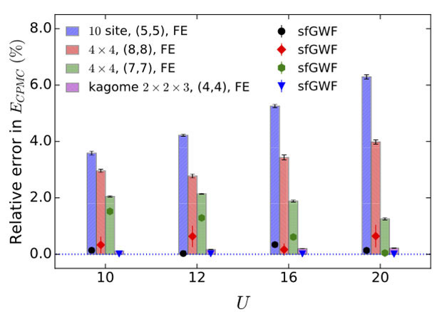 Improvements in the predictive capability of quantum simulation methods we have developed for strongly correlated materials. the system under study is a hubbard model with various degrees of on-site interaction (u) and free electrons (fe). bars represent typical errors obtained with previously available approaches, while solid symbols show average errors obtained with the improved selected-field gutzwiller wave functions (sfgwf) recently developed.