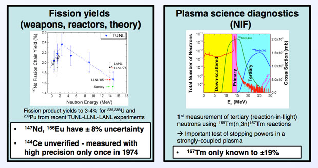The impact of improved gamma-ray emission branching ratios for high-atomic-number rare earth isotopes to greatly improve the precision and reliability with which the fission yield and reaction products in high-energy-density environments can be determined.