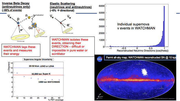 The watchman gadolinium-doped water technology improves pointing accuracy for supernova detection relative to other approaches, permitting more accurate cueing of optical telescopes in the several-hour delay between the neutrino and optical bursts arising from the supernova explosion.