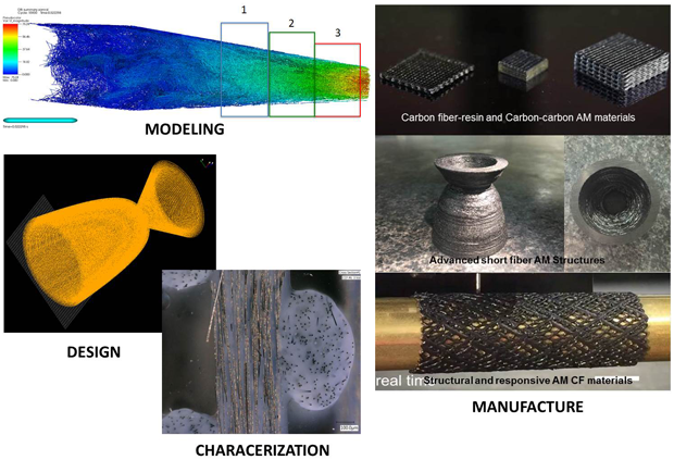Through a combined approach of computational modeling, novel materials development, advanced characterization, and additive manufacturing (am) technology, we are developing a transformative capability for the design and manufacture of a new class of high-performance, carbon-fiber (cf) composite materials. these carbon composites are not limited by the boundaries of traditional manufacturing processes (in shape, reliability, and mesostructural control), and as such they have the potential to both outperform