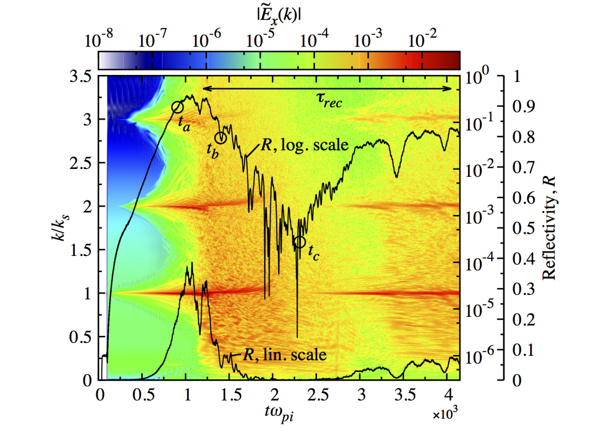 Behavior of the brillouin reflectivity (r, right axis) of a plasma (black line) in the presence of ion acoustic-wave decay over time (t, lower axis). ion acoustic-wave mode numbers (k, left axis) and amplitudes (ex, top color bar) show the rapid onset of harmonic generation followed by a decay to sub-harmonics that suppresses reflectivity over long timescales.