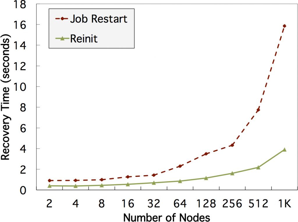 We have designed and implemented a novel approach to handle process failures, called reinit, which allows high-performance computing applications to recover faster at scale. the figure shows recovery time measurements for process failures in the sierra machine at llnl. reinit takes less than 4 s to recover with 1k nodes and 12k processes. recovery with reinit is 4 times faster than traditional job restarts.