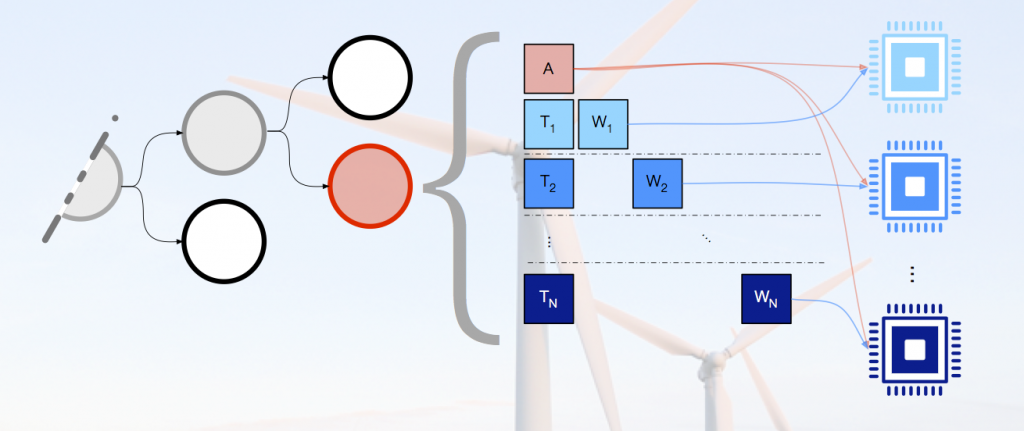 Realistic optimization models of the electrical grid must incorporate uncertainty arising from unpredictable renewable sources of electricity due to weather. we solve these so-called stochastic models using decomposition schemes that leverage both data and task parallelism. each step in the decomposition scheme (represented by a circle on the left-hand side of the diagram) corresponds to solving an optimization problem with specific block-diagonal model structure (represented by the lettered squares). the b