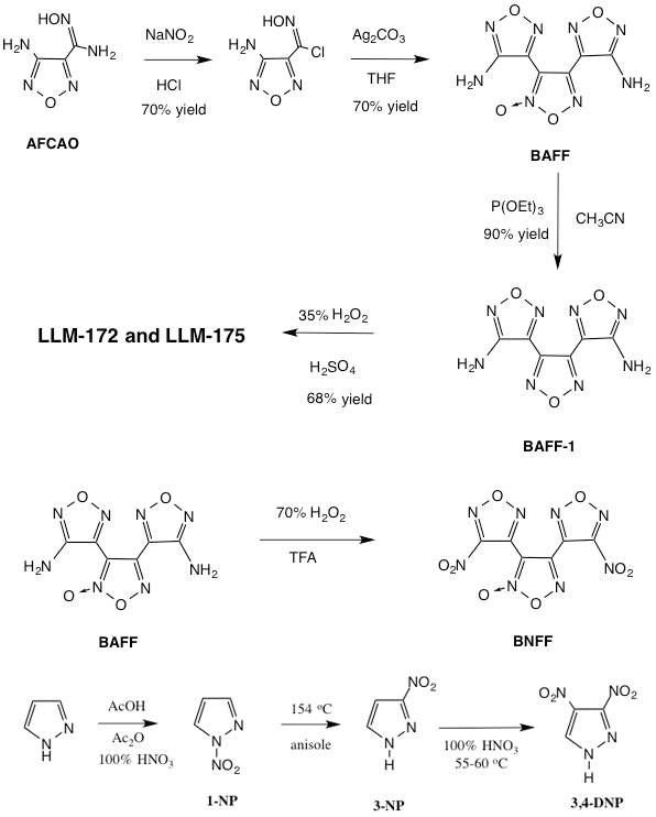 Figure 2. chemical synthesis of candidate energetic compounds.