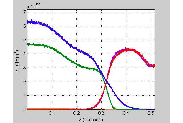 Mod-md, a molecular dynamics technique for plasma, simulates the motion of ions in the plasma accounting for variations in the electron screening. the image shows a mod-md simulation of diffusive and hyper-diffusive effects at the interface between deuterium–-tritium fuel and a plastic ablator in an inertial confinement fusion capsule. this approach enables a first-principles quantification of unconventional kinetic effects that enhance mixing. the plot shows the ion density n_i as a function of position fo