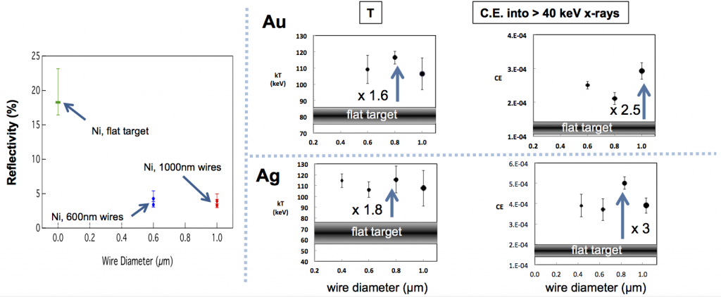 Nickel (ni) nanometer-scale wire targets show reduced reflectivity by about 4x as compared to flat targets, indicating laser light trapping and significant increase in laser energy coupling (left).  enhanced hot-electron temperatures from nanowire targets as compared to flat targets, for both gold (au) and silver (ag), show much higher energy densities achieved with nanometer-structured targets (right). enhanced conversion efficiency into x rays shows great potential of nanowire targets as backlighting sour