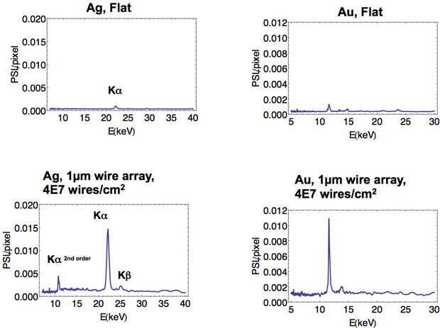 We have demonstrated a 20- to 40-times increase in line emission using nanometer-scale-wires with respect to flat foils. (left) a 20-times increase in silver (ag) line emission in the k-alpha and k-beta spectral regions. (right) a 40-times increase in gold (au) line emission in the l-shell spectral region. in both cases, the emission increases with the nanometer-wire number density per unit area.