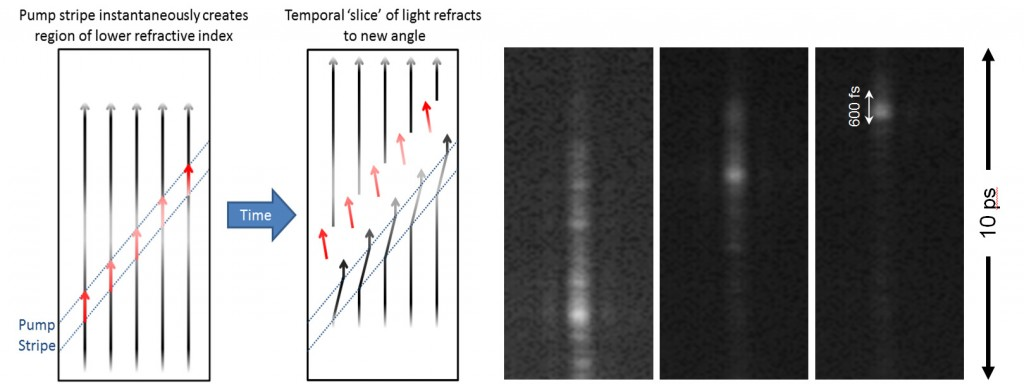 A diagonal spatial–temporal slice of an optical signal traveling through a gallium arsenide waveguide is gated by a short-pulse pump beam focused to a stripe by a cylindrical lens. the gating is achieved by deflecting the beam in the diagonal stripe via the sudden refractive-index change from carrier excitation induced by the pump. the signal is separated from the rest of the beam at the back fourier plane of an imaging system and imaged onto a camera. this mechanism achieves a time-to-space mapping enablin