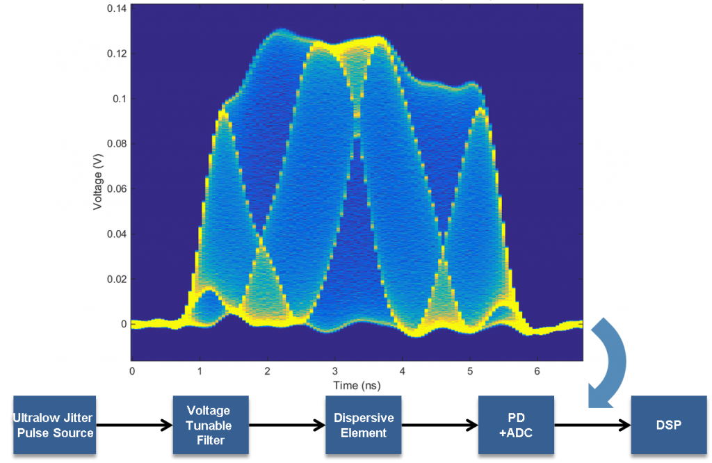 This experimental validation shows how radio-frequency signals can be transferred into the optical domain and digitized with high resolution (pd = photodetector, adc = analog-to-digital converter, and dsp = digital signal processing). raw data generated by our photonic processor shows thousands of optical wave forms, each carrying information sampled from the input signals, overlaid onto a single image.3p