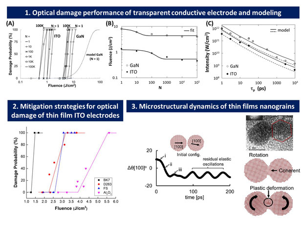 Figures (a) and (b) demonstrate the optical damage performance improvements of gallium nitride (gan) semiconductor thin-film transparent electrodes over indium tin oxide (ito) films, a material widely used in the optoelectronic device fabrication industry. the lifetime optical tests were performed using a number of laser pulse exposures up to 100,000 shots and for the pulse fluence energies indicated. (c) a nanoscale light-absorber thermal model based on a critical temperature criterion for damage threshold