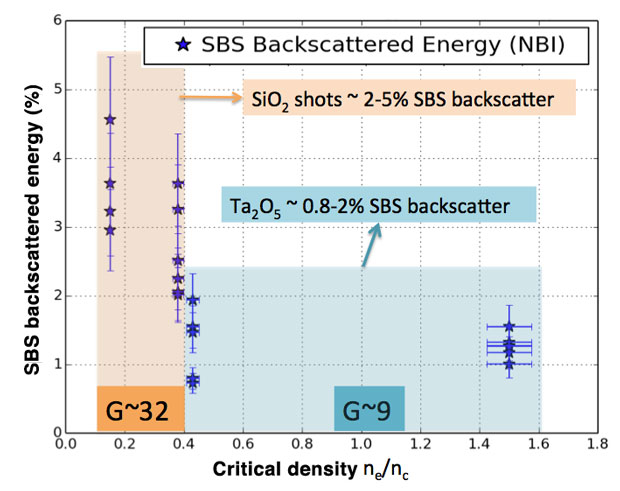 Percent stimulated brillouin scattering (sbs) energy versus fraction of critical density for foam-filled cylinders heated by a single 0.5-μm laser at 103 × 14 w/cm2 on the jupiter laser facility at lawrence livermore. backscatter was higher for silicon dioxide (sio2) foams than for the tantalum pentoxide (ta2o5) foams, as were the calculated linear gains (g): 32 for sio2 versus 9 for ta2o5.