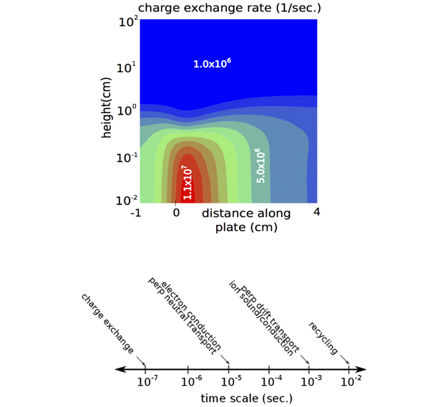 We are addressing a challenging multiscale problem in magnetic fusion edge-plasma simulation. timescale disparity poses a significant challenge for the solution of nonlinear coupled systems, such as those that arise in simulations of the tokamak edge. the upper frame shows the spatial distribution of charge-exchange rates from one of our simulations of the region near a tokamak divertor target plate. the lower frame shows the approximate rates for different processes taking place in this simulation, which r