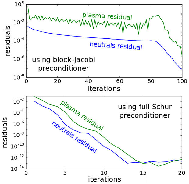 We have developed a novel method for extracting the correct full schur-matrix preconditioner for a constrained representation of a coupled system from the more straightforward but higher-dimensional representation of the system. shown is a demonstration that the use of this schur preconditioner can greatly accelerate the nonlinear solution of a model coupled plasma-neutral system compared with a simpler, previously used, block-jacobi preconditioner that does not make use of information about the couplings i