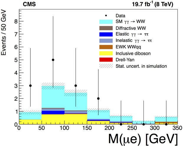 Invariant mass distribution (m) of detected leptons (ττ) from candidate gamma–gamma (γγ) to w boson pair events from our recent analysis of data from the compact muon solenoid (cms) at the large hadron collider near geneva, switzerland. our data is the first to show evidence for the standard model production of w bosons in this rare process (theory prediction is given as light blue in the plot).