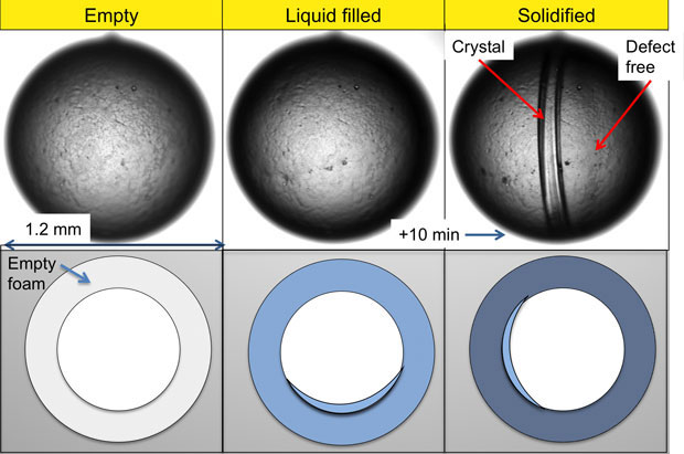 A foam shell, 1.2-mm outer diameter with a 35 µm-thick foam layer is used to quickly form a solid deuterium layer for inertial confinement fusion. the top row shows the visible light microscope image, with a corresponding schematic representation on the bottom. the left-most image shows the empty shell, with dark and light patches from foam imperfections. the middle image shows the shell with liquid deuterium filling the foam. in this case, the liquid level exceeds the foam level because the deuterium will