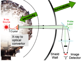 Figure 1. process for converting fast x-rays to optical signals to enable diagnostic operation in a high neutron-flux environment.