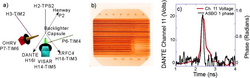 Figure 2. (a) experimental setup to image the backlighter capsule onto a semiconductor. (b) visar (velocity interferometer system for any reflector) measurement of the x-ray induced phase change in the semiconductor. (c) line out comparison of the dante channel 11 trace (red) with the visar trace (black).