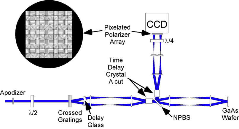 Figure 4. four-frame, two-dimensional x-ray imager that utilizes a time-differential interferometer to measure the relative optical phase shifts induced by x rays at two precisely defined time intervals. four probe beams eventually pass through a quarter-wave plate and pixelated polarizer array, to enable four phase shifts to be measured by the charge-coupled device camera (ccd).