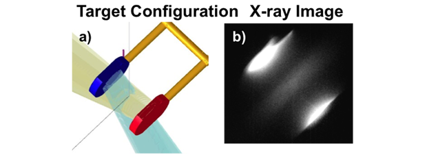 (a) two doped plastic foils are driven by 150 to 250 kj of laser energy to generate counter streaming plasma flows relevant to the generation of weibel mediated collisionless shocks. (b) x-ray emission is seen from the target foils as well as the central region between the foils, an indication of strong interaction between the counter streaming flows and possible shock formation.
